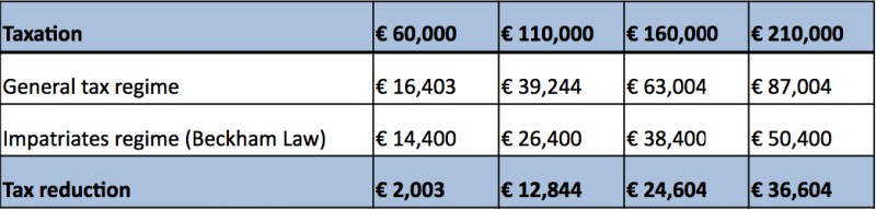 Calculator Beckham law Spain