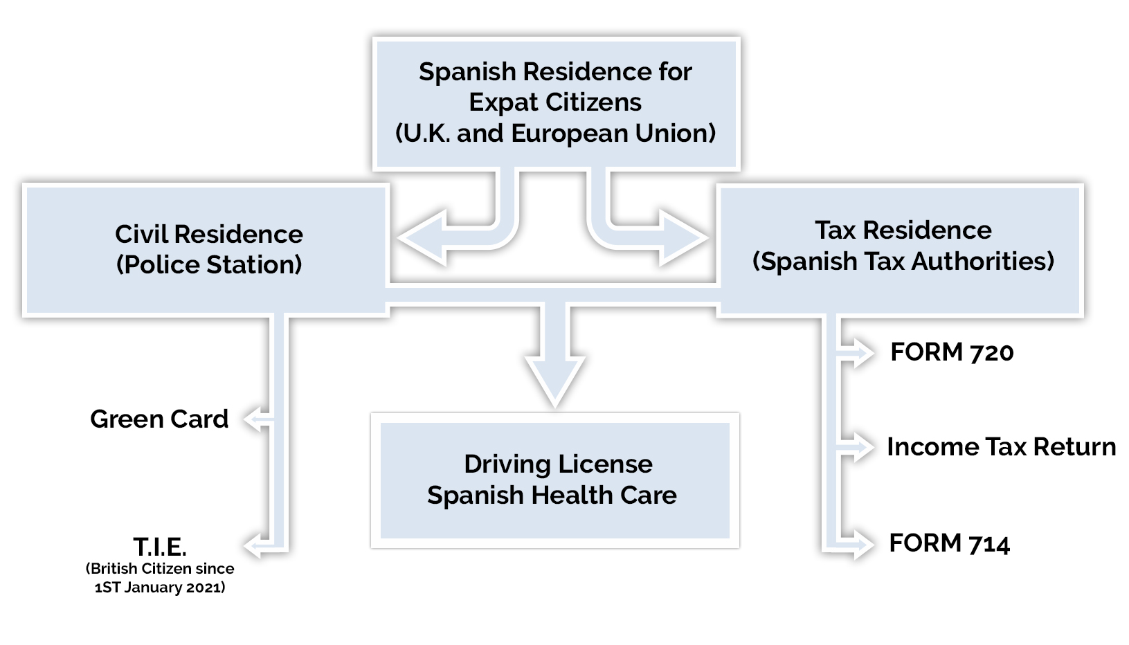 Spanish residency for expats citizens