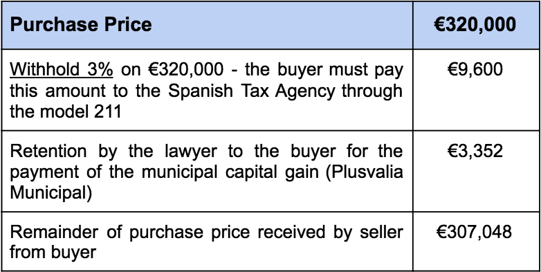 Income tax provision purchase price