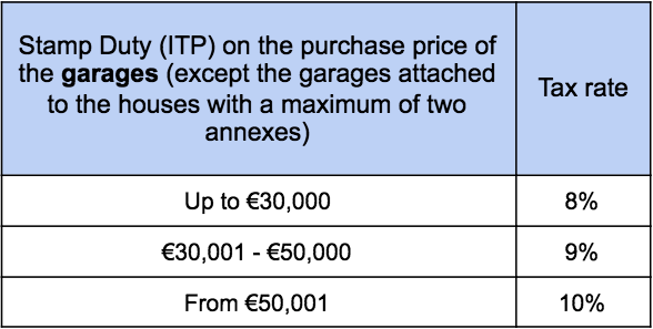 Stamp Duty Garages, Cost of buying