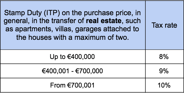 Stamp Duty Real Estate